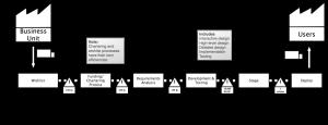 VSM Example 5